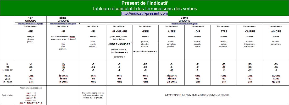 Tableau récapitulatif des terminaisons des verbes au présent de l'indicatif